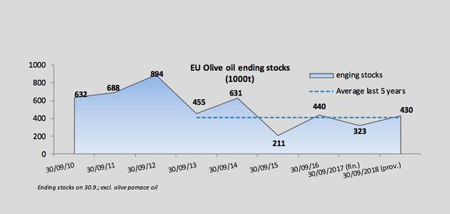Europa prevé que España tendrá 316.000 toneladas de aceite de oliva de stock final