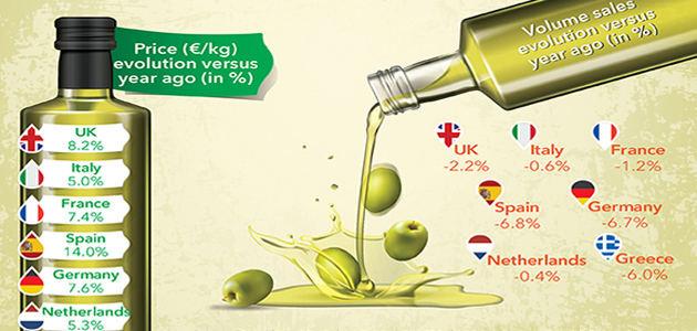 España, el país europeo que registra la mayor caída en las ventas de aceite de oliva