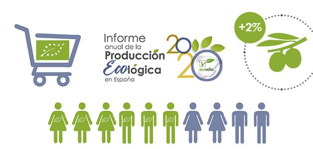 6 из 10 испанцев рекомендуется употреблять натуральные продукты