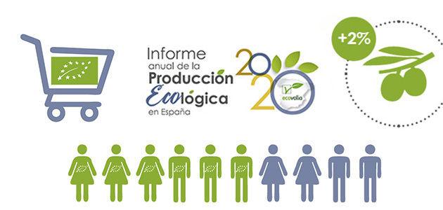 6 de cada 10 españoles se animan a consumir alimentos ecológicos