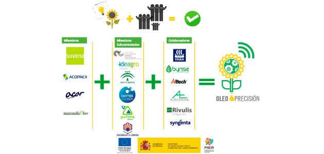 Se presenta Oleoprecisión 4.0, un grupo operativo que pretende mejorar la sostenibilidad del cultivo de oleaginosas